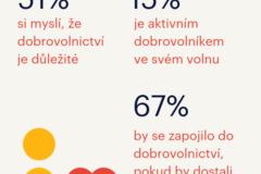 Infografika WMQ3 volunteering